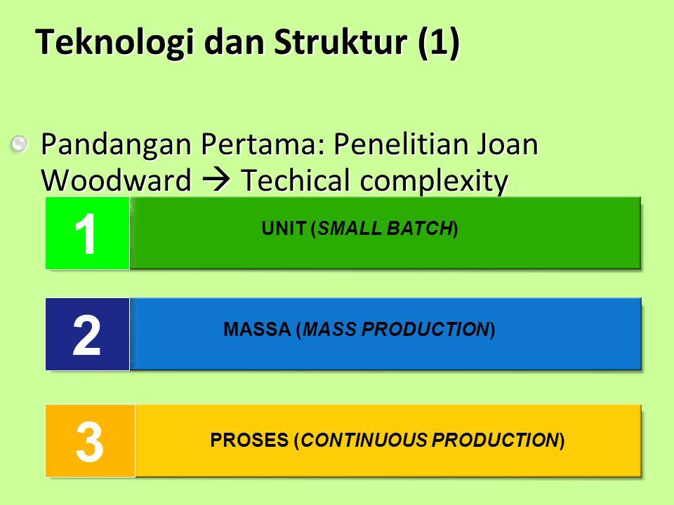 Teknologi dan Struktur (1) Pandangan Pertama: Penelitian Joan Woodward  Techical complexity 1 2 3 UNIT (SMALL BATCH) MASSA (MASS PRODUCTION) PROSES (