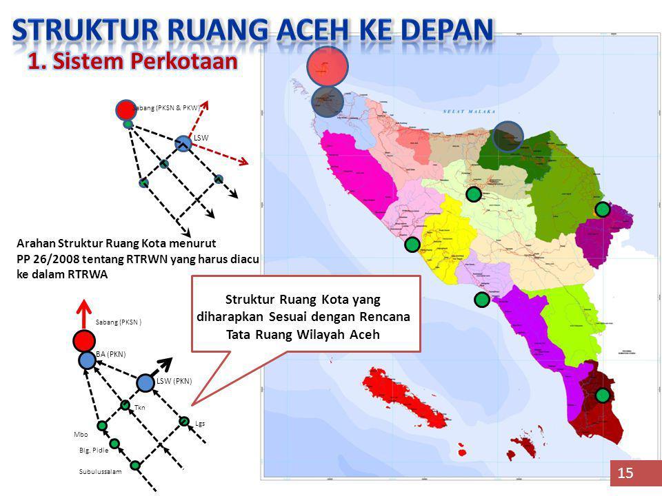 Arahan Struktur Ruang Kota menurut PP 26/2008 tentang RTRWN yang harus diacu ke dalam RTRWA Struktur Ruang Kota yang diharapkan Sesuai dengan Rencana Tata Ruang Wilayah Aceh Sabang (PKSN & PKW) LSW LSW (PKN) BA (PKN) Lgs Tkn Mbo Subulussalam Sabang (PKSN ) Blg.