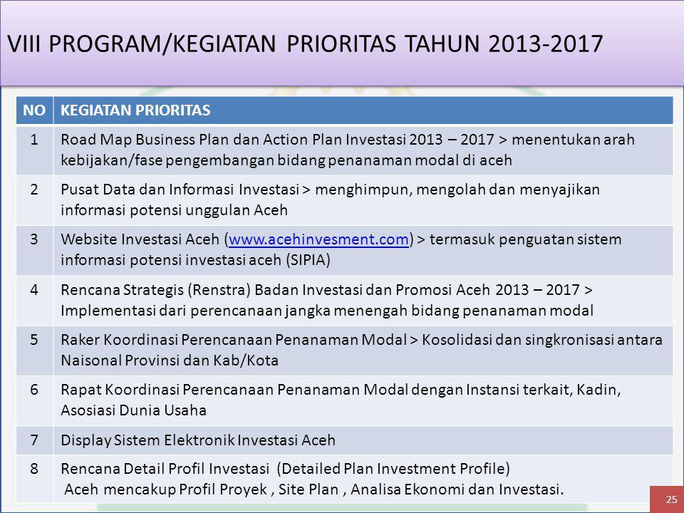 VIII PROGRAM/KEGIATAN PRIORITAS TAHUN 2013-2017 NOKEGIATAN PRIORITAS 1Road Map Business Plan dan Action Plan Investasi 2013 – 2017 > menentukan arah kebijakan/fase pengembangan bidang penanaman modal di aceh 2Pusat Data dan Informasi Investasi > menghimpun, mengolah dan menyajikan informasi potensi unggulan Aceh 3Website Investasi Aceh (www.acehinvesment.com) > termasuk penguatan sistem informasi potensi investasi aceh (SIPIA)www.acehinvesment.com 4Rencana Strategis (Renstra) Badan Investasi dan Promosi Aceh 2013 – 2017 > Implementasi dari perencanaan jangka menengah bidang penanaman modal 5Raker Koordinasi Perencanaan Penanaman Modal > Kosolidasi dan singkronisasi antara Naisonal Provinsi dan Kab/Kota 6Rapat Koordinasi Perencanaan Penanaman Modal dengan Instansi terkait, Kadin, Asosiasi Dunia Usaha 7Display Sistem Elektronik Investasi Aceh 8Rencana Detail Profil Investasi (Detailed Plan Investment Profile) Aceh mencakup Profil Proyek, Site Plan, Analisa Ekonomi dan Investasi.