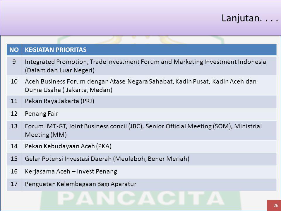 NOKEGIATAN PRIORITAS 9Integrated Promotion, Trade Investment Forum and Marketing Investment Indonesia (Dalam dan Luar Negeri) 10Aceh Business Forum dengan Atase Negara Sahabat, Kadin Pusat, Kadin Aceh dan Dunia Usaha ( Jakarta, Medan) 11Pekan Raya Jakarta (PRJ) 12Penang Fair 13Forum IMT-GT, Joint Business concil (JBC), Senior Official Meeting (SOM), Ministrial Meeting (MM) 14Pekan Kebudayaan Aceh (PKA) 15Gelar Potensi Investasi Daerah (Meulaboh, Bener Meriah) 16Kerjasama Aceh – Invest Penang 17Penguatan Kelembagaan Bagi Aparatur Lanjutan....