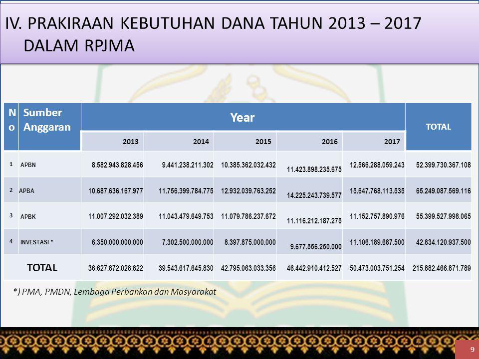 IV. PRAKIRAAN KEBUTUHAN DANA TAHUN 2013 – 2017 DALAM RPJMA NoNo Sumber Anggaran Year TOTAL 20132014201520162017 1 APBN 8.582.943.828.456 9.441.238.211