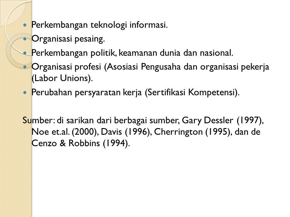 Perkembangan teknologi informasi. Organisasi pesaing. Perkembangan politik, keamanan dunia dan nasional. Organisasi profesi (Asosiasi Pengusaha dan or