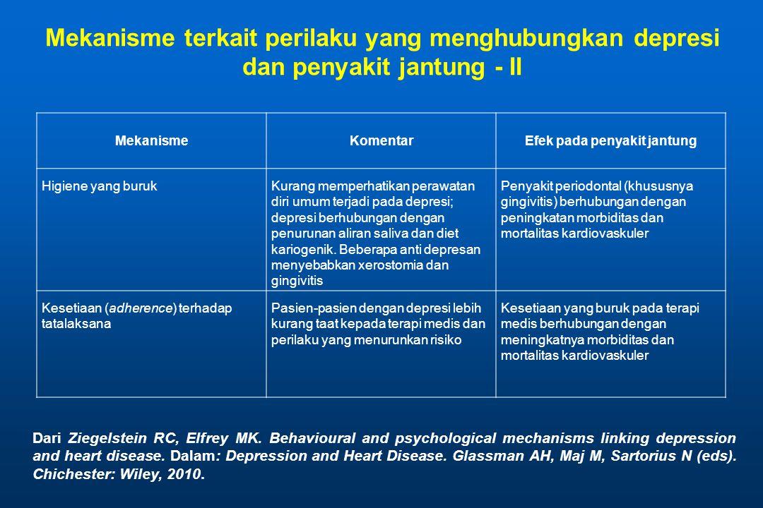 MekanismeKomentarEfek pada penyakit jantung Higiene yang burukKurang memperhatikan perawatan diri umum terjadi pada depresi; depresi berhubungan dengan penurunan aliran saliva dan diet kariogenik.
