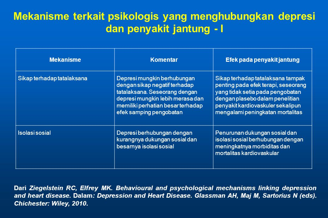 MekanismeKomentarEfek pada penyakit jantung Sikap terhadap tatalaksanaDepresi mungkin berhubungan dengan sikap negatif terhadap tatalaksana.