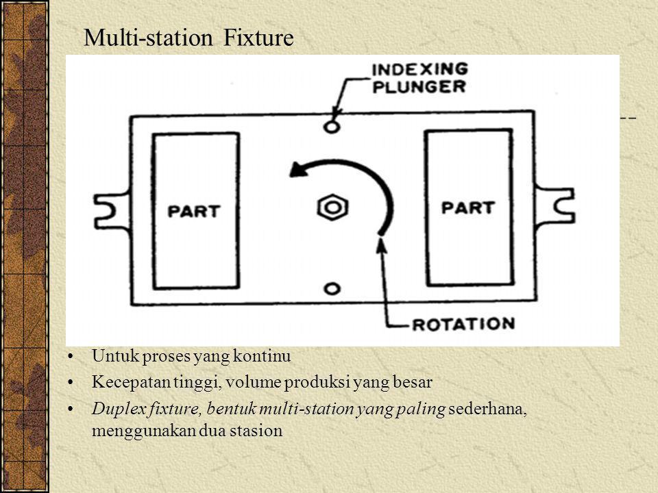 Multi-station Fixture Untuk proses yang kontinu Kecepatan tinggi, volume produksi yang besar Duplex fixture, bentuk multi-station yang paling sederhan