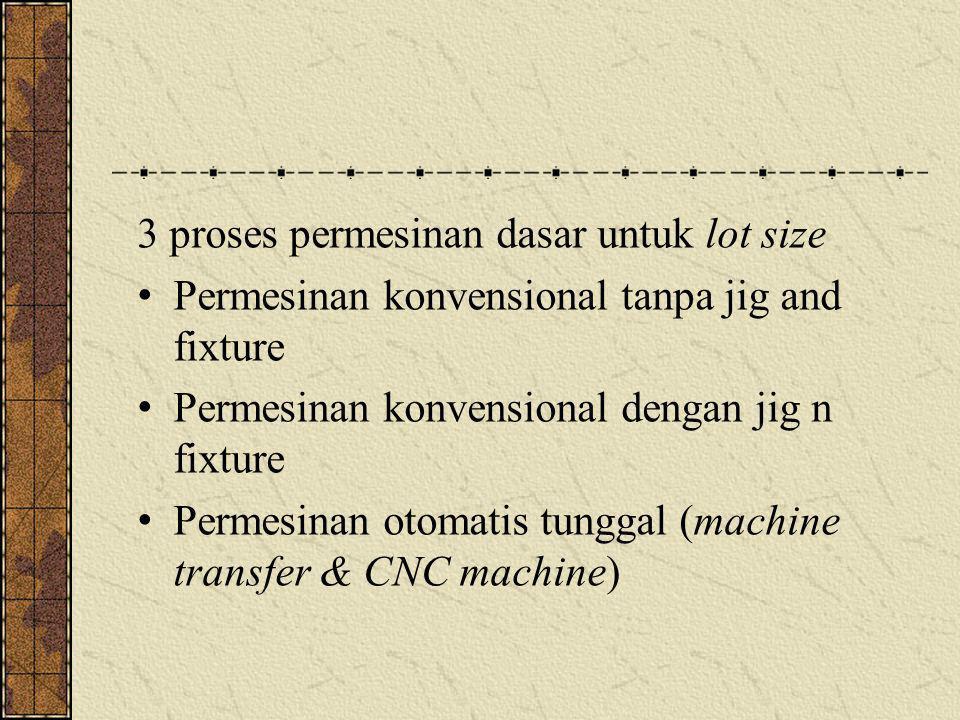 3 proses permesinan dasar untuk lot size Permesinan konvensional tanpa jig and fixture Permesinan konvensional dengan jig n fixture Permesinan otomati