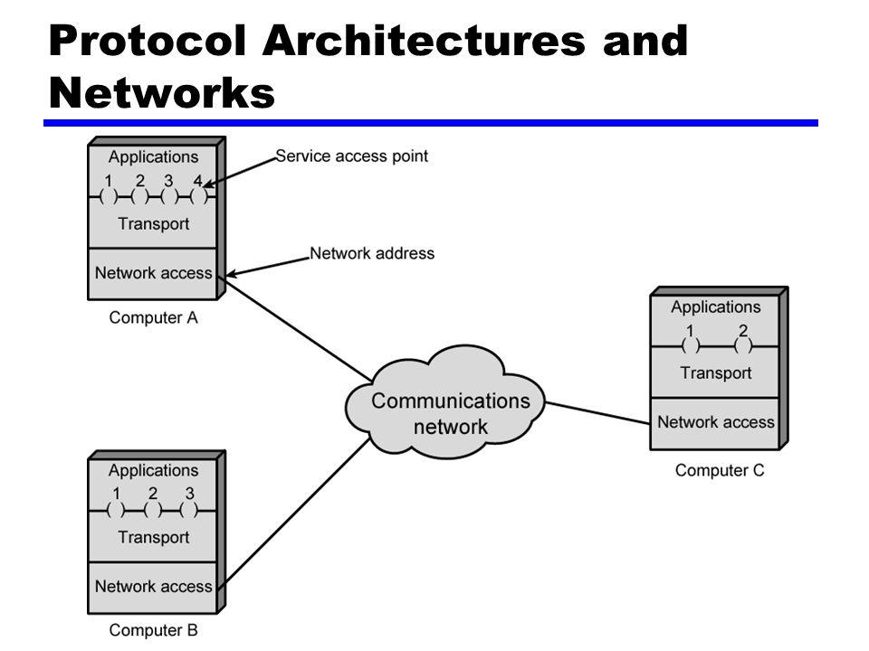 Addressing Requirements Dua tingkatan dalam addressing required Masing-masing komputer memerlukan alamat jaringan yg unik Masing-masing aplikasi dalam (multi-tasking) komputer memerlukan suatu alamat unik dalam komputer —The service access point or SAP —The port on TCP/IP stacks