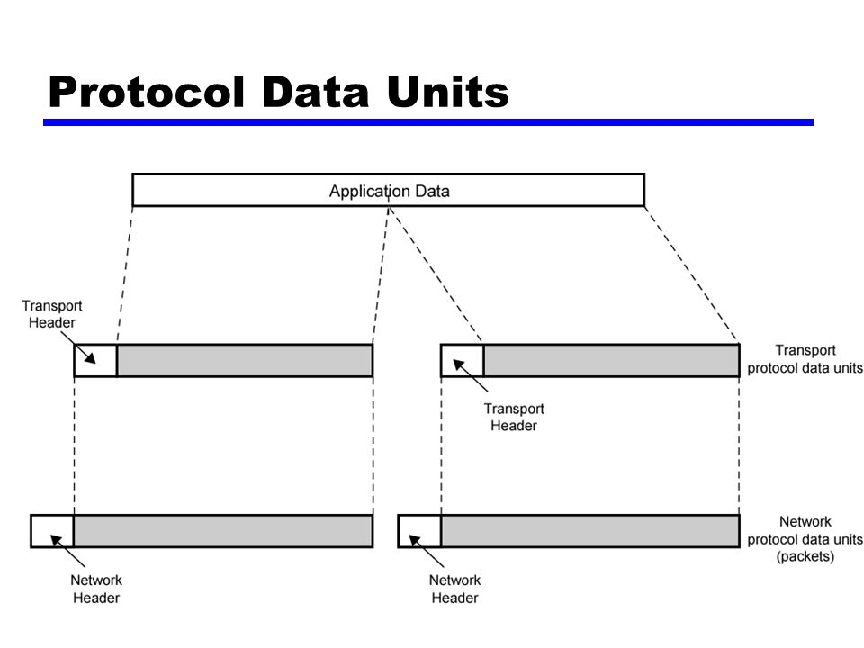 Protocol Data Units