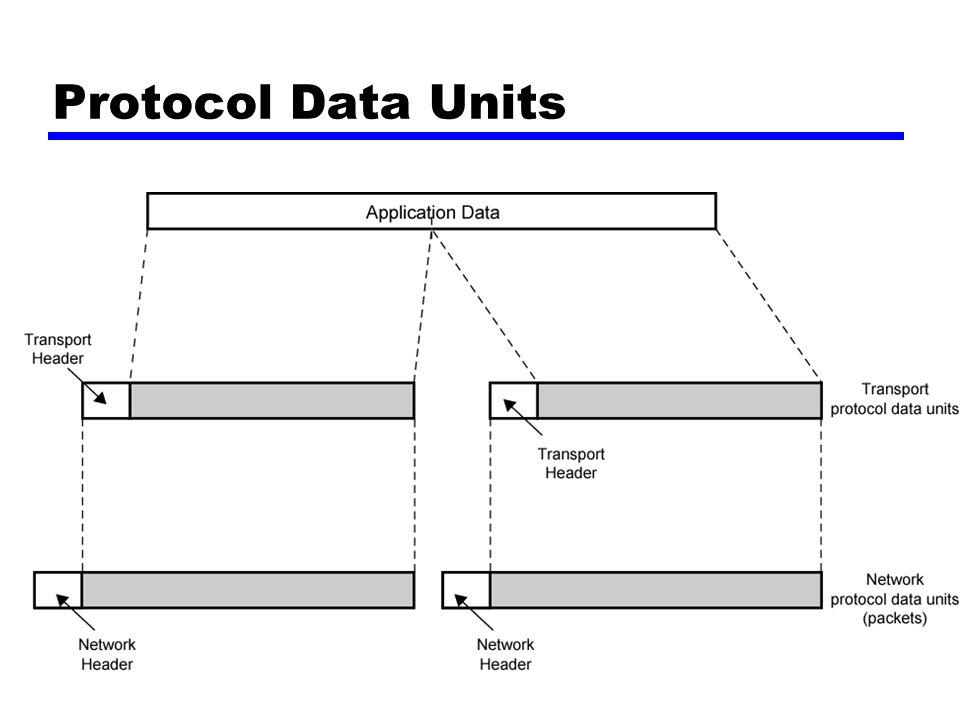 Network PDU Penambahan network header —Alamat jaringan untuk komputer tujuan —Fasilitas permintaan