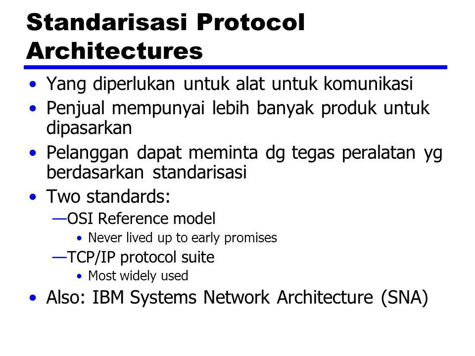 Standarisasi Protocol Architectures Yang diperlukan untuk alat untuk komunikasi Penjual mempunyai lebih banyak produk untuk dipasarkan Pelanggan dapat meminta dg tegas peralatan yg berdasarkan standarisasi Two standards: —OSI Reference model Never lived up to early promises —TCP/IP protocol suite Most widely used Also: IBM Systems Network Architecture (SNA)