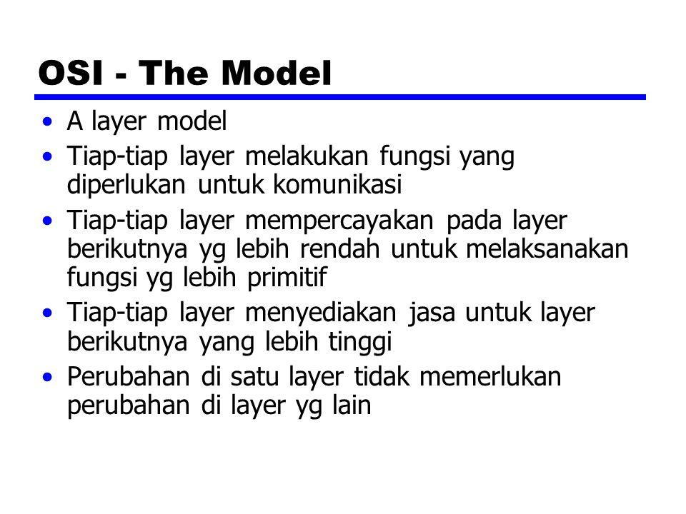 OSI - The Model A layer model Tiap-tiap layer melakukan fungsi yang diperlukan untuk komunikasi Tiap-tiap layer mempercayakan pada layer berikutnya yg lebih rendah untuk melaksanakan fungsi yg lebih primitif Tiap-tiap layer menyediakan jasa untuk layer berikutnya yang lebih tinggi Perubahan di satu layer tidak memerlukan perubahan di layer yg lain