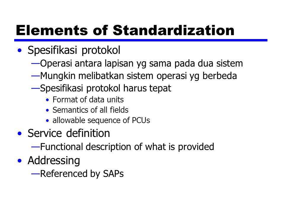 Elements of Standardization Spesifikasi protokol —Operasi antara lapisan yg sama pada dua sistem —Mungkin melibatkan sistem operasi yg berbeda —Spesif