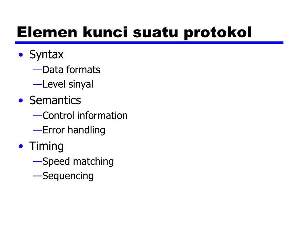 Protocol Architecture Tugas dari komunikasi hingga kedalam modul Sebagai contoh file transfer dapat menggunakan tiga modul —File transfer application —Module Communication service —Modul akses jaringan