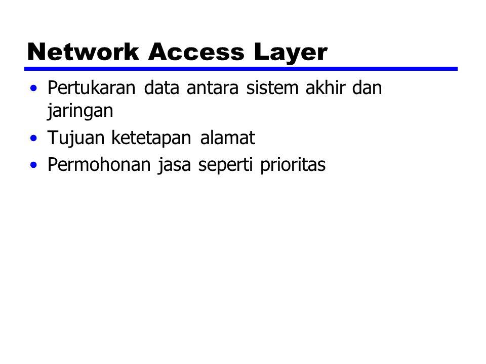 Network Access Layer Pertukaran data antara sistem akhir dan jaringan Tujuan ketetapan alamat Permohonan jasa seperti prioritas