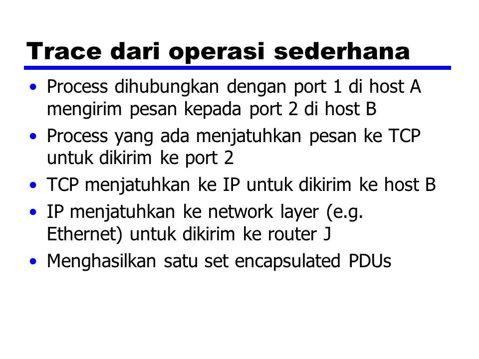 PDUs in TCP/IP
