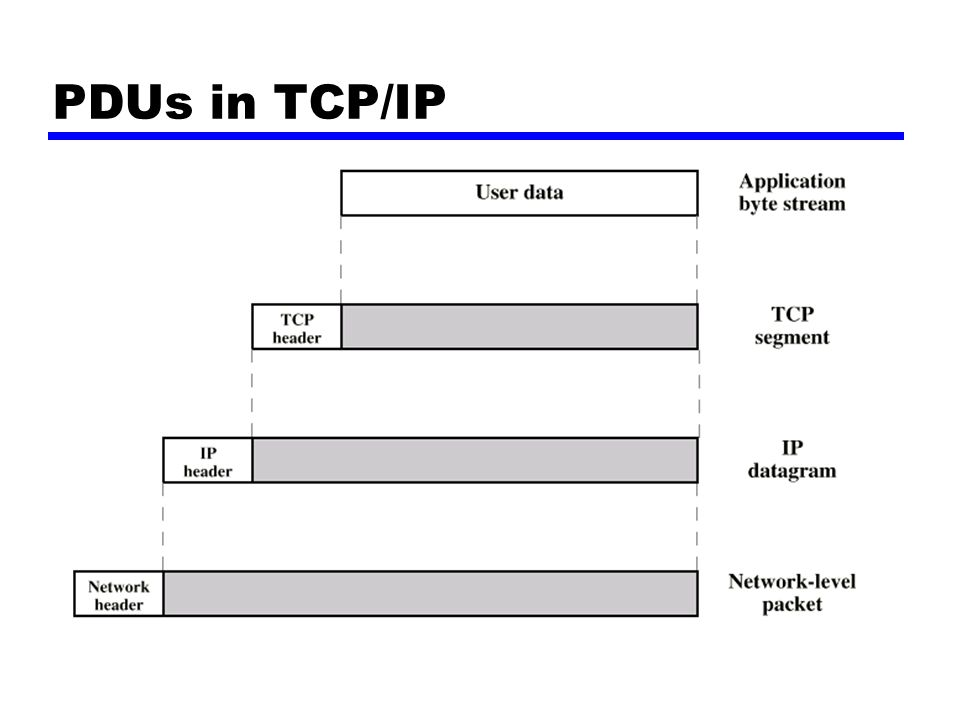 PDUs in TCP/IP