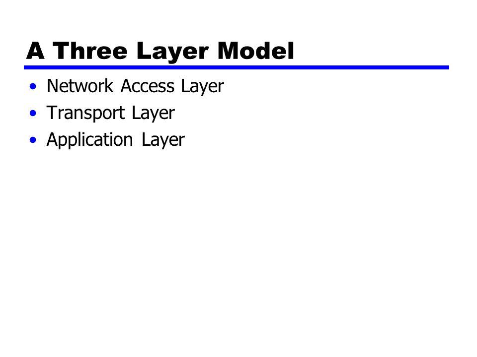 Network Access Layer Pertukaran data antara komputer dan jaringan Pengiriman menyediakan alamat tujuan dari komputer May invoke levels of service Bergantung pada jenis jaringan yang digunakan (LAN, packet switched etc.)