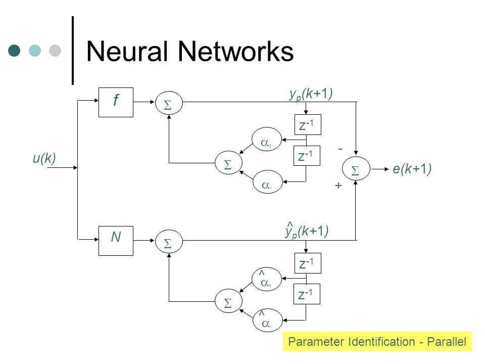 f   z -1 00 11  N   11 + - e(k+1) 00 ^ ^ y p (k+1) ^ u(k) Parameter Identification - Parallel
