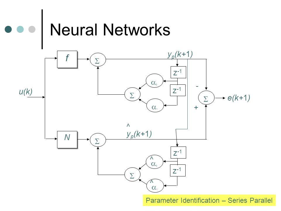 Neural Networks f f   z -1 00 11  N N   11 + - e(k+1) 00 ^ ^ y p (k+1) ^ u(k) Parameter Identification – Series Parallel