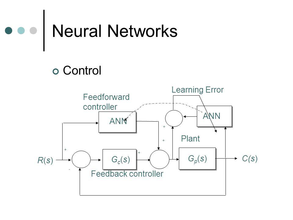 Neural Networks Control ANN Gp(s)Gp(s) Gc(s)Gc(s) R(s)R(s) C(s) + - + + Plant Feedforward controller Feedback controller ANN - + Learning Error