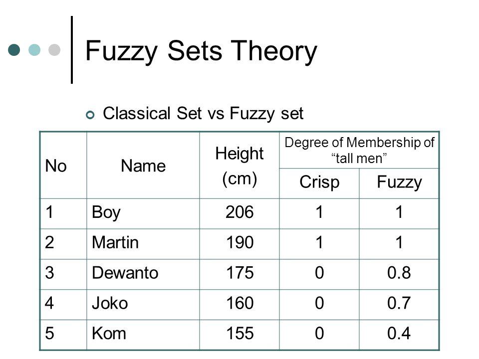 "Fuzzy Sets Theory Classical Set vs Fuzzy set NoName Height (cm) Degree of Membership of ""tall men"" CrispFuzzy 1Boy20611 2Martin19011 3Dewanto17500.8 4"