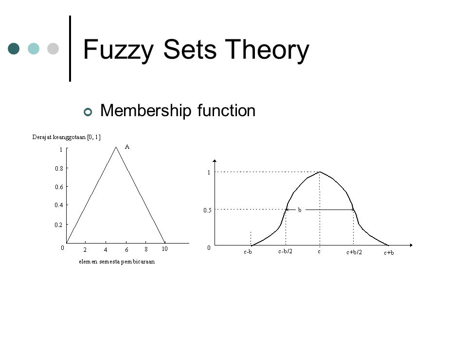 Fuzzy Sets Theory Membership function
