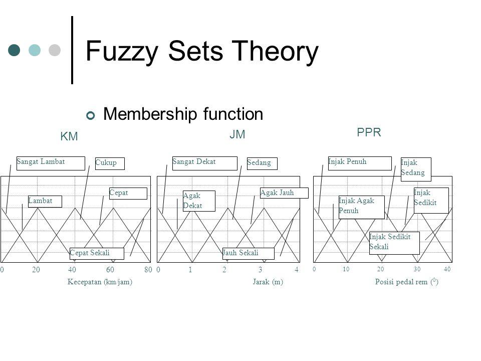 Fuzzy Sets Theory Membership function Kecepatan (km/jam) 0 20 40 6080 Sangat Lambat Lambat Cukup Cepat Cepat Sekali Jarak (m) 0 1 2 3 4 Sangat Dekat Agak Dekat Sedang Agak Jauh Jauh Sekali Posisi pedal rem ( 0 ) 0 10 20 30 40 Injak Penuh Injak Agak Penuh Injak Sedang Injak Sedikit Injak Sedikit Sekali KM JM PPR
