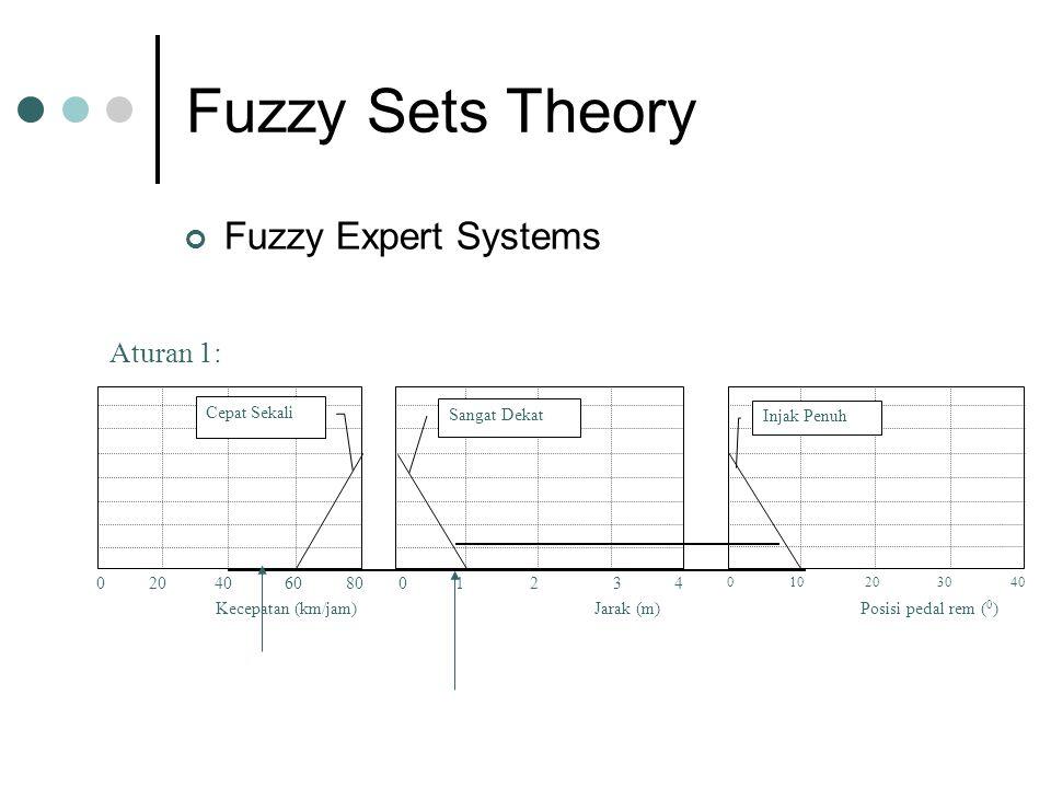 Fuzzy Sets Theory Fuzzy Expert Systems Aturan 1: Kecepatan (km/jam) 0 20 40 60 80 Cepat Sekali Posisi pedal rem ( 0 ) 0 10 2030 40 Injak Penuh Jarak (m) 0 1 2 3 4 Sangat Dekat