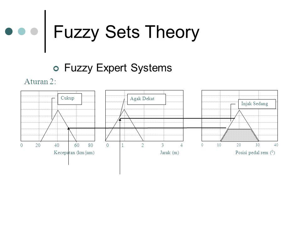 Fuzzy Sets Theory Fuzzy Expert Systems Jarak (m) 0 1 2 3 4 Agak Dekat Posisi pedal rem ( 0 ) 0 10 20 30 40 Injak Sedang Aturan 2: Kecepatan (km/jam) 0 20 40 60 80 Cukup