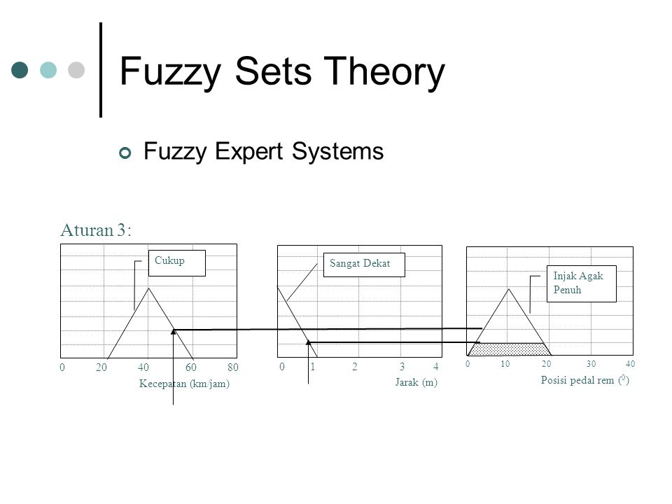 Fuzzy Sets Theory Fuzzy Expert Systems Jarak (m) 0 1 2 3 4 Sangat Dekat 0 10 20 30 40 Posisi pedal rem ( 0 ) Injak Agak Penuh Kecepatan (km/jam) 0 20 40 60 80 Cukup Aturan 3: