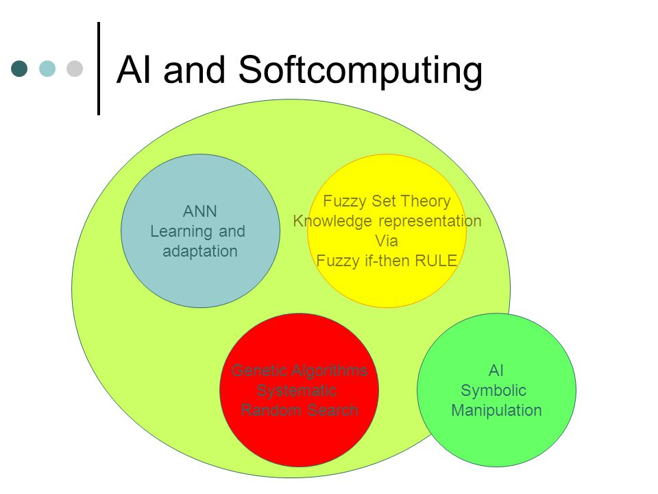 AI and Softcomputing ANN Learning and adaptation Fuzzy Set Theory Knowledge representation Via Fuzzy if-then RULE Genetic Algorithms Systematic Random Search AI Symbolic Manipulation