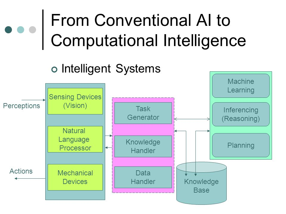 From Conventional AI to Computational Intelligence Intelligent Systems Sensing Devices (Vision) Natural Language Processor Mechanical Devices Percepti