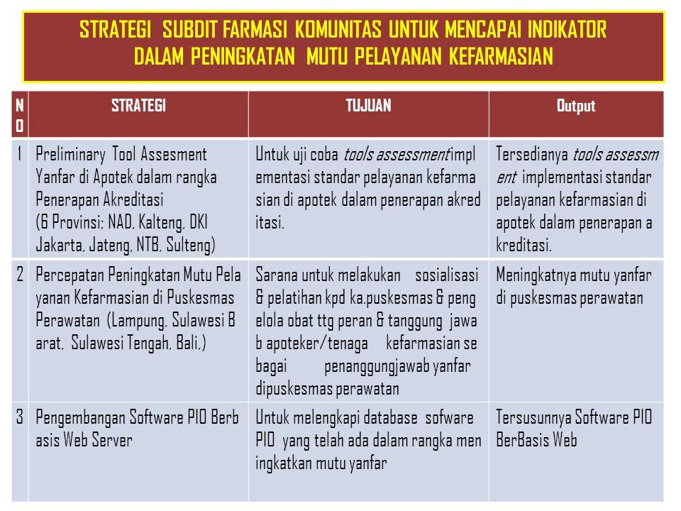 NONO STRATEGITUJUANOutput 1Preliminary Tool Assesment Yanfar di Apotek dalam rangka Penerapan Akreditasi (6 Provinsi; NAD, Kalteng, DKI Jakarta, Jaten