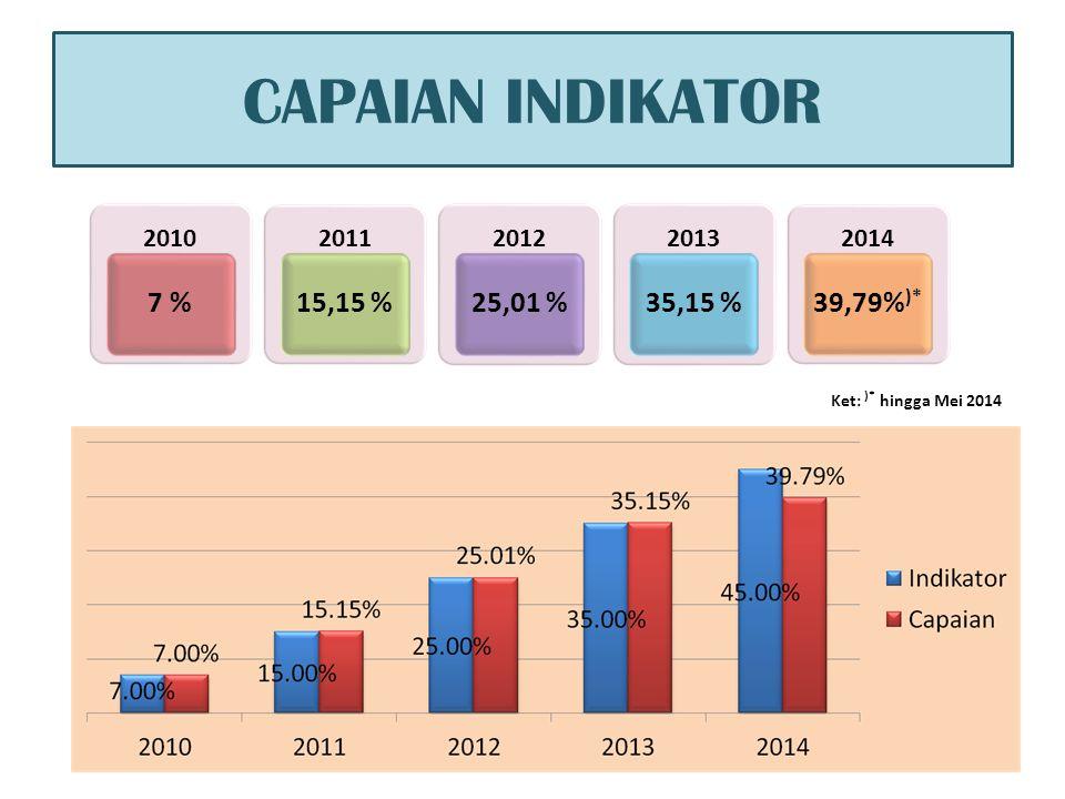 CAPAIAN INDIKATOR Ket: )* hingga Mei 2014 2010 7 % 2011 15,15 % 2012 25,01 % 2013 35,15 % 2014 39,79% )*