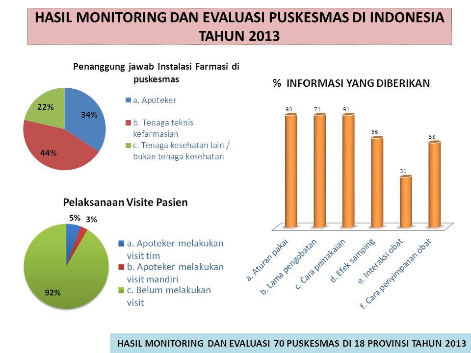 HASIL MONITORING DAN EVALUASI PUSKESMAS DI INDONESIA TAHUN 2013 HASIL MONITORING DAN EVALUASI 70 PUSKESMAS DI 18 PROVINSI TAHUN 2013