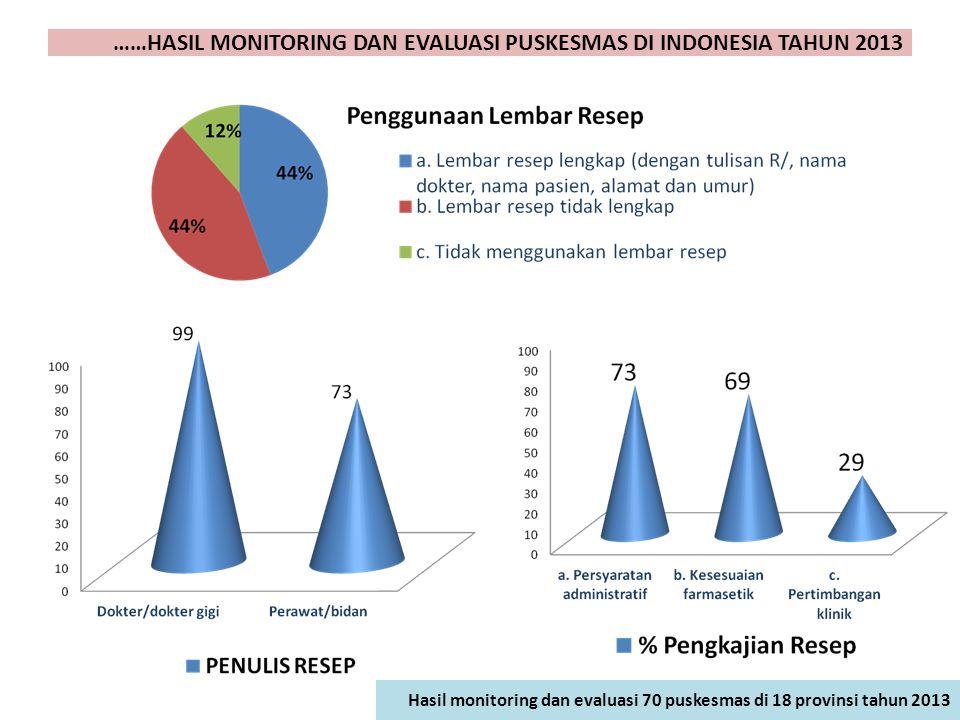 Hasil monitoring dan evaluasi 70 puskesmas di 18 provinsi tahun 2013 ……HASIL MONITORING DAN EVALUASI PUSKESMAS DI INDONESIA TAHUN 2013