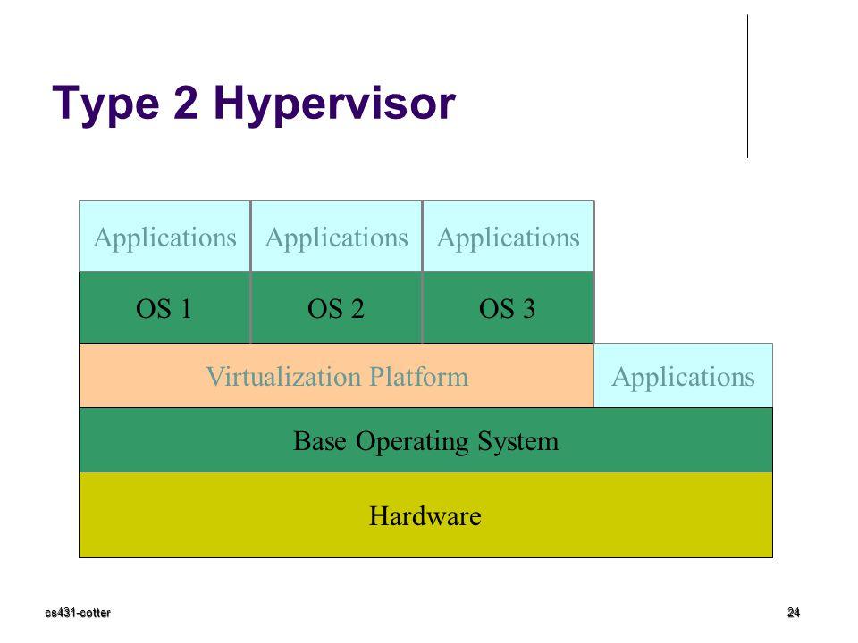 cs431-cotter24 Type 2 Hypervisor Hardware Virtualization Platform OS 3OS 1OS 2 Applications Base Operating System