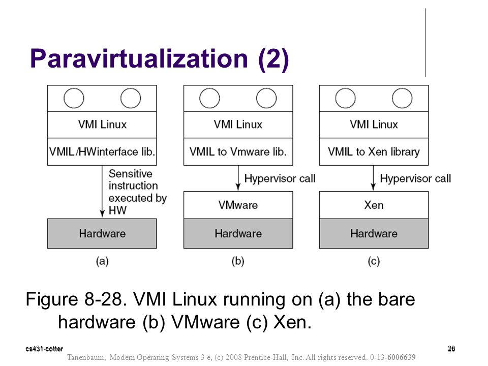 cs431-cotter28 Figure 8-28. VMI Linux running on (a) the bare hardware (b) VMware (c) Xen. Paravirtualization (2) Tanenbaum, Modern Operating Systems