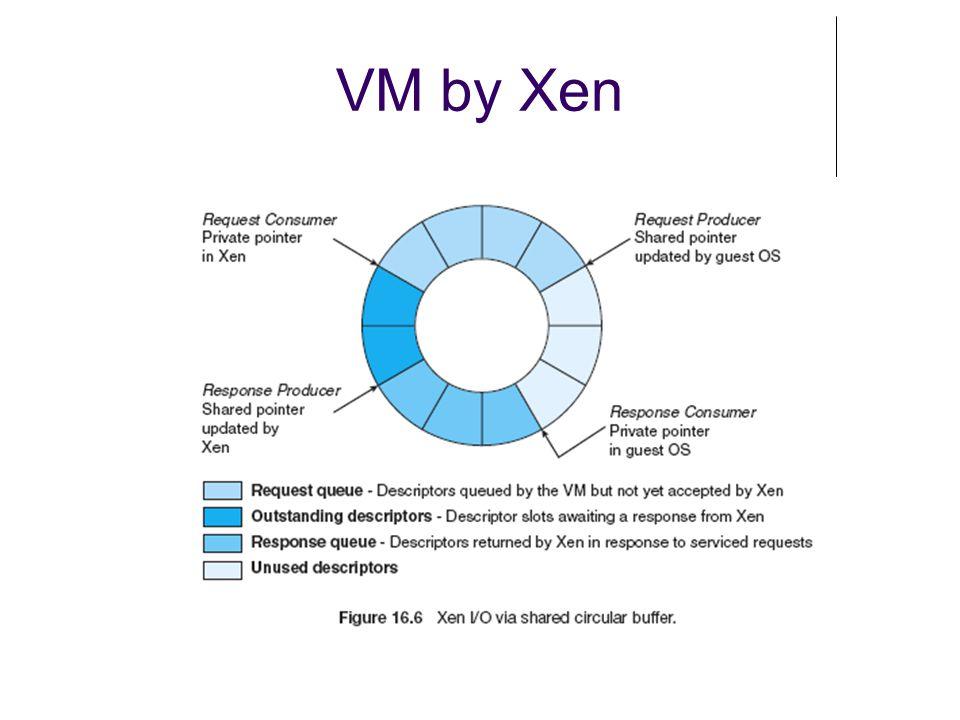 VM by Xen