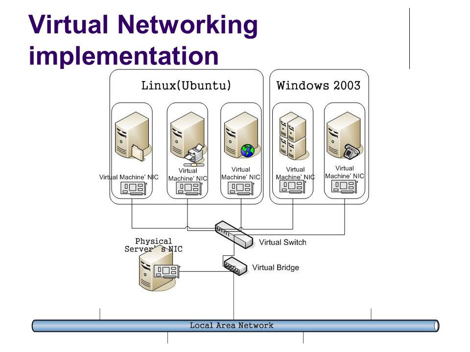 Virtual Networking implementation
