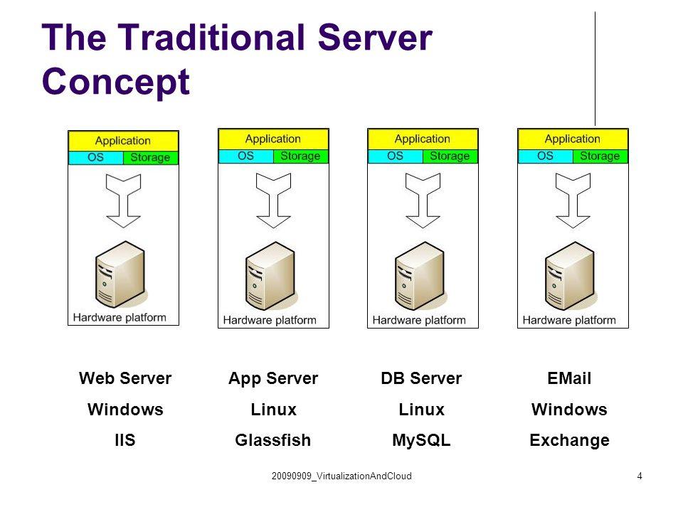 20090909_VirtualizationAndCloud4 The Traditional Server Concept Web Server Windows IIS App Server Linux Glassfish DB Server Linux MySQL EMail Windows Exchange