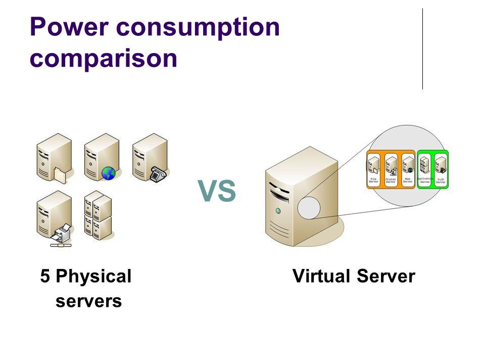 Power consumption comparison VS 5 Physical Virtual Server servers