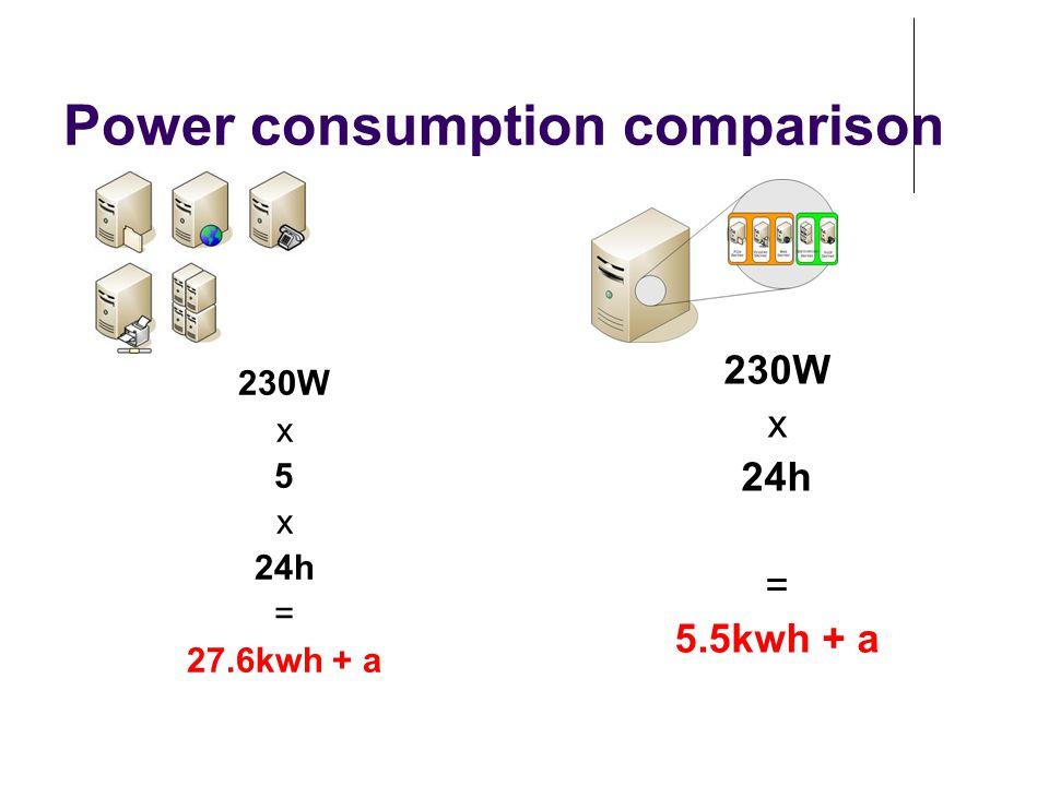 Power consumption comparison 230W x 5 x 24h = 27.6kwh + a 230W x 24h = 5.5kwh + a