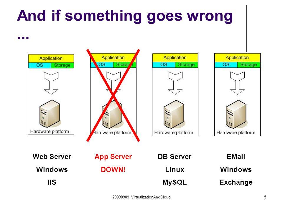 20090909_VirtualizationAndCloud5 And if something goes wrong... Web Server Windows IIS App Server DOWN! DB Server Linux MySQL EMail Windows Exchange