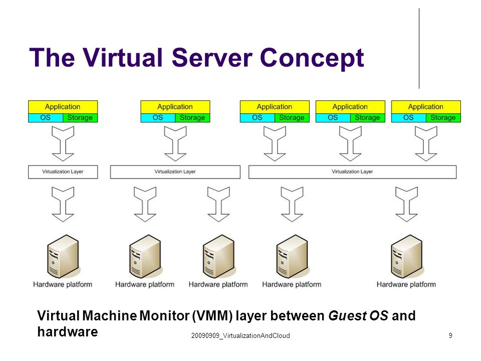 cs431-cotter20 Type 1 Hypervisor Runs on bare metal Virtual machines run in user mode VM runs the guest OS (which thinks it is running in kernel mode) – Virtual kernel Mode If guest OS calls sensitive instructions, hypervisor will trap and execute the instructions.