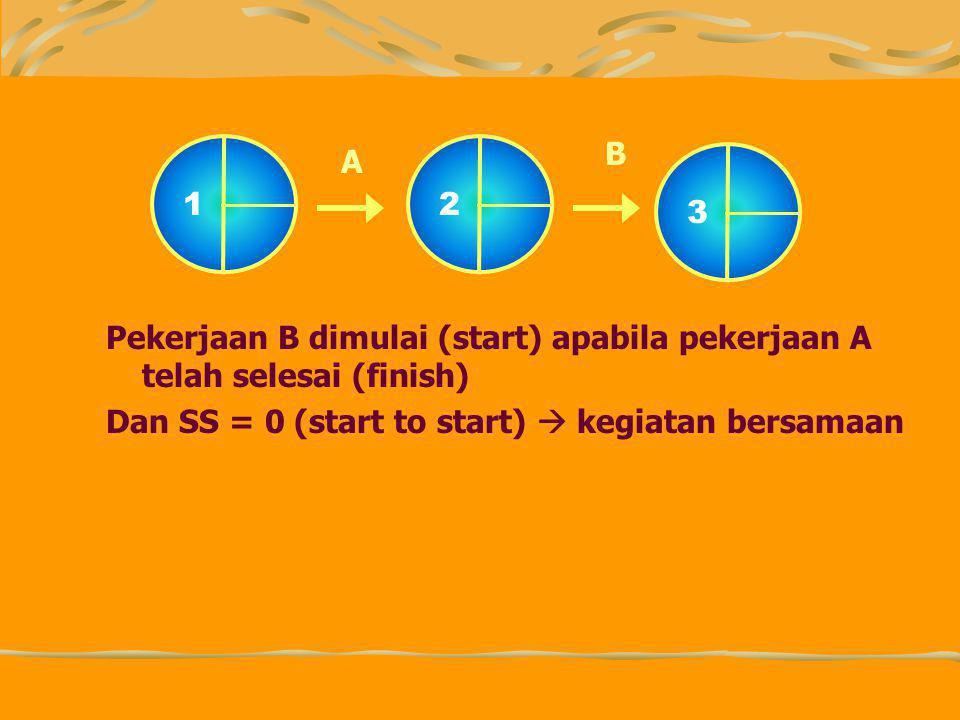 Pekerjaan B dimulai (start) apabila pekerjaan A telah selesai (finish) Dan SS = 0 (start to start)  kegiatan bersamaan 12 3 A B
