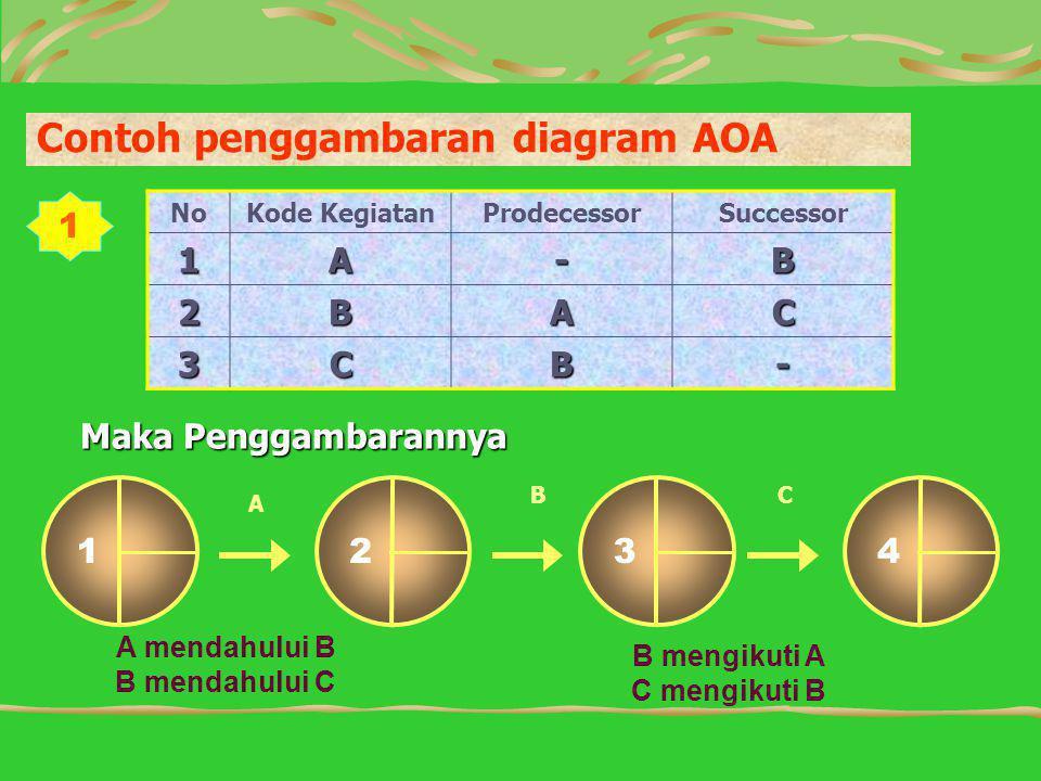 Contoh penggambaran diagram AOA NoKode KegiatanProdecessorSuccessor1A-B 2BAC 3CB- Maka Penggambarannya 123 A B 4 C A mendahului B B mendahului C B mengikuti A C mengikuti B 1