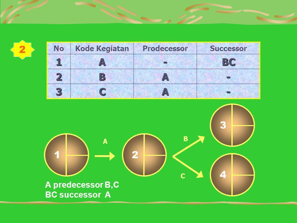 NoKode KegiatanProdecessorSuccessor 1A-BC 2BA- 3CA- 12 3 A B 4 C A predecessor B,C BC successor A 2