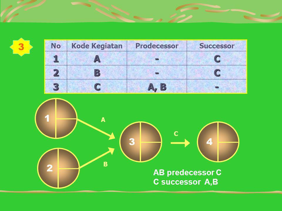 NoKode KegiatanProdecessorSuccessor 1A-C 2B-C 3C A, B - 34 1 C A 2 B AB predecessor C C successor A,B 3