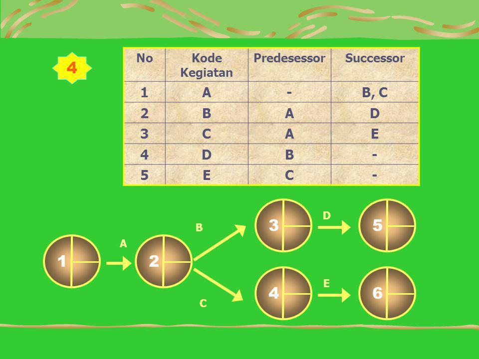 4 NoKode Kegiatan PredesessorSuccessor 1A-B, C 2BAD 3CAE 4DB- 5EC- D B C 12 64 53 A E